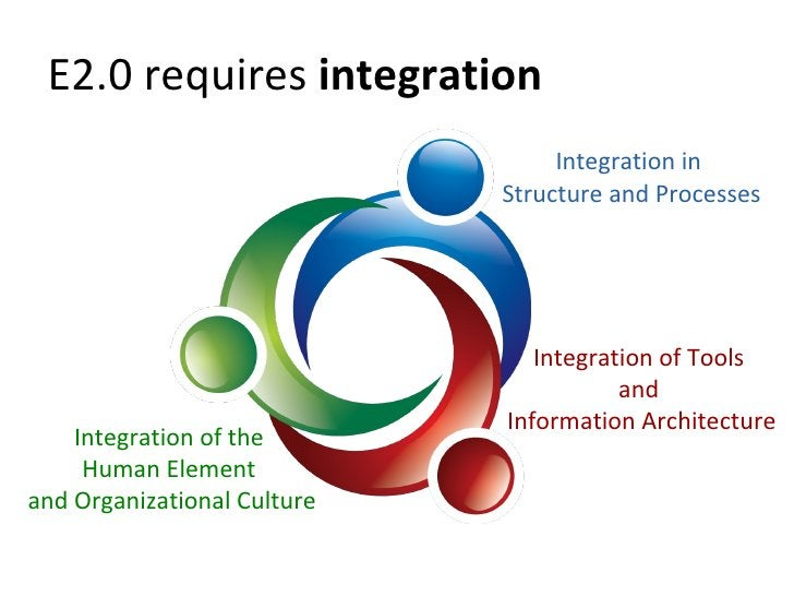 E2.0 requires  integration   Integration in Structure and Processes Integration of the  Human Element  and Organizational ...