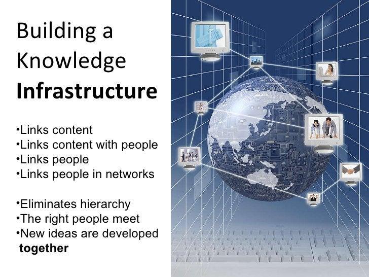 Building a Knowledge  Infrastructure <ul><li>Links content </li></ul><ul><li>Links content with people </li></ul><ul><li>L...