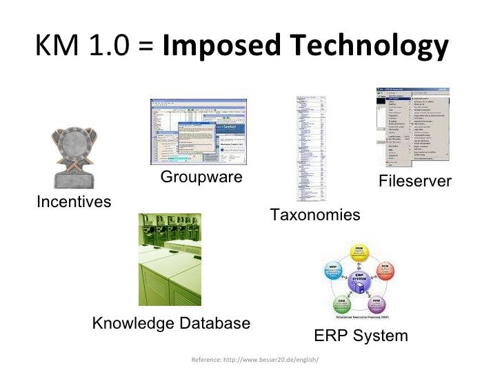 KM 1.0 =  Imposed Technology Incentives Groupware Taxonomies Fileserver Knowledge Database ERP System Reference: http://ww...