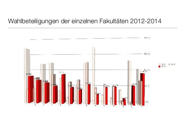 hochschulweit  FK05  Wahlbeteiligung 2008-2014