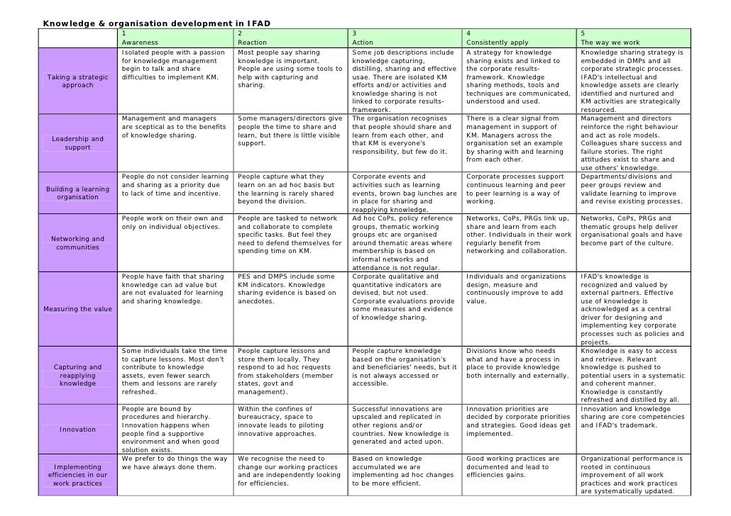 Km Self Assessment Matrix