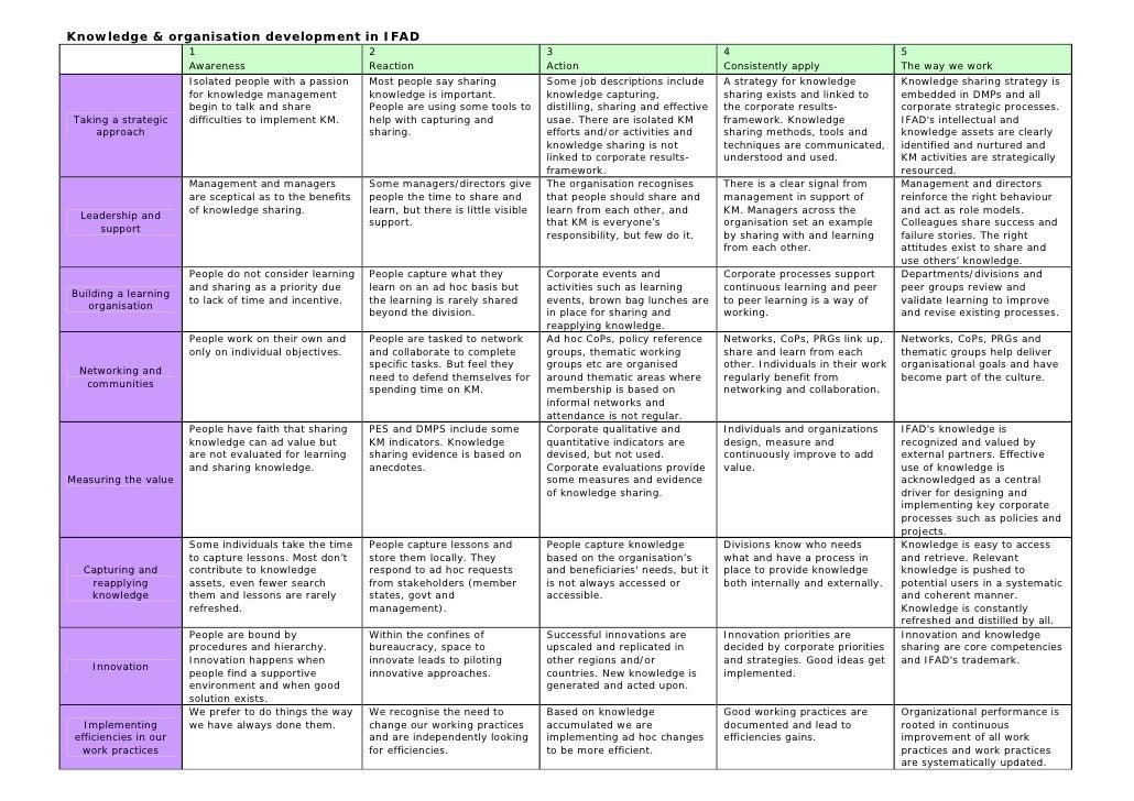 KM Self Assessment Matrix. Knowledge U0026 Organisation Development In IFAD ...