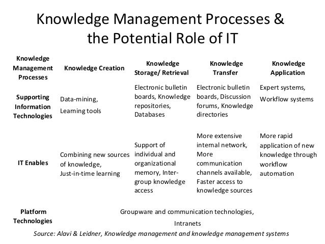 information on knowledge management Data, information, knowledge, and wisdom by gene bellinger, durval castro, anthony mills there is probably no segment of activity in the world attracting as much attention at present as that of knowledge management.