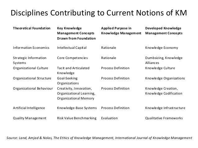 Knowledge Management System & Technology Slide 3