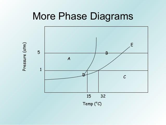 Kmt, intermolecular forces, intro energy