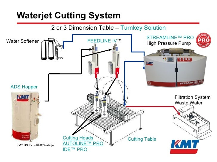 KMT Waterjet Systems Stone Cutting Presentation