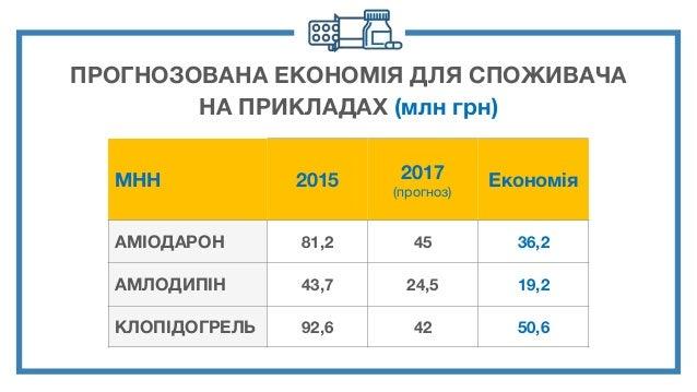 ПРОГНОЗОВАНА ЕКОНОМІЯ ДЛЯ СПОЖИВАЧА НА ПРИКЛАДАХ (млн грн) МНН 2015 2017 (прогноз) Економія АМІОДАРОН 81,2 45 36,2 АМЛОДИП...