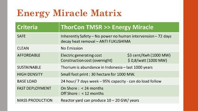 Information literacy assignment thorium reactors