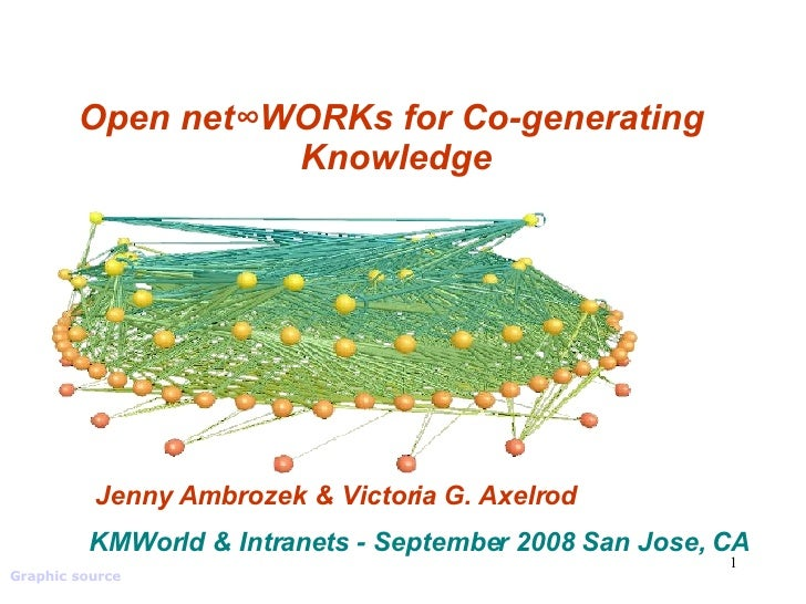 Open net∞WORKs for Co-generating  Knowledge Jenny Ambrozek & Victoria G. Axelrod Graphic source   KMWorld & Intranets - Se...