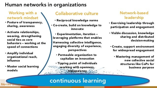 Human networks in organizations Working with a network mindset Network-based leadership • Posture of transparency, sharing...