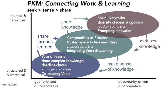 seek new knowledge make sense of knowledge share lessons learned share knowledge PKM: Connecting Work & Learning seek > se...