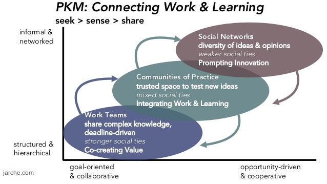 PKM: Connecting Work & Learning seek > sense > share jarche.com structured & hierarchical informal & networked opportunity...