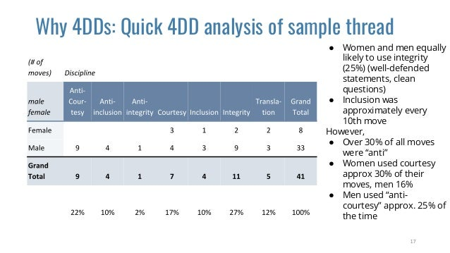 Why 4DDs: Quick 4DD analysis of sample thread ● Women and men equally likely to use integrity (25%) (well-defended stateme...