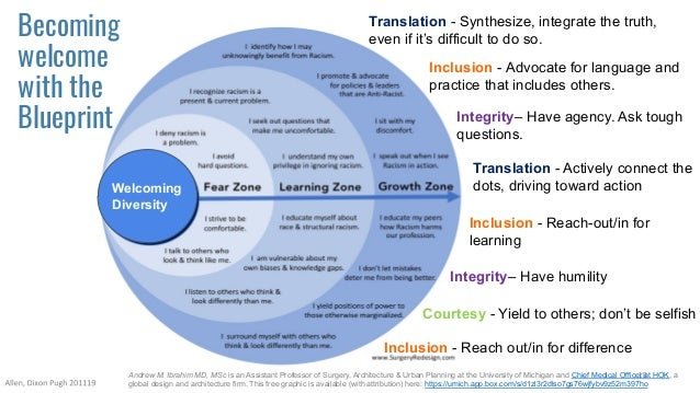 Translation - Actively connect the dots, driving toward action Inclusion - Advocate for language and practice that include...