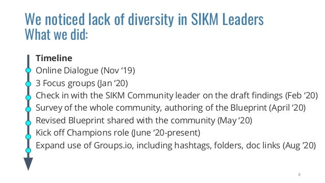 Timeline Online Dialogue (Nov '19) 3 Focus groups (Jan '20) Check in with the SIKM Community leader on the draft findings (...