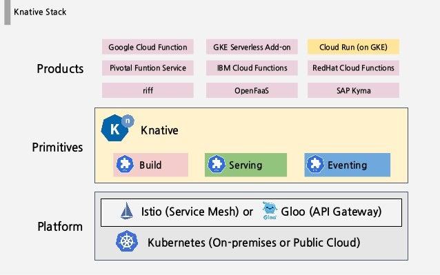 Build Serving Eventing Knative Stack Kubernetes (On-premises or Public Cloud) Platform Primitives Istio (Service Mesh) or ...