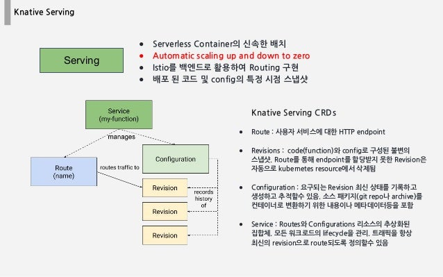 Knative Serving ● Serverless Container의 신속한 배치 ● Automatic scaling up and down to zero ● Istio를 백엔드로 활용하여 Routing 구현 ● 배포 ...