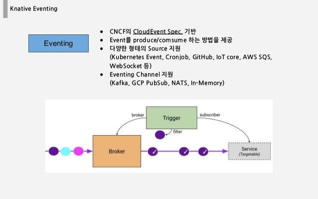 Knative Eventing ● CNCF의 CloudEvent Spec. 기반 ● Event를 produce/comsume 하는 방법을 제공 ● 다양한 형태의 Source 지원 (Kubernetes Event, Cro...