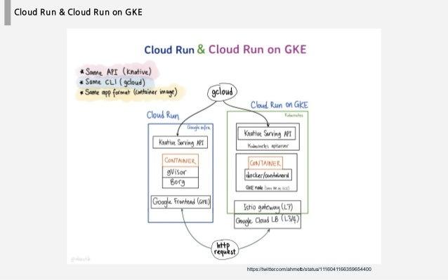 Cloud Run & Cloud Run on GKE https://twitter.com/ahmetb/status/1116041166359654400