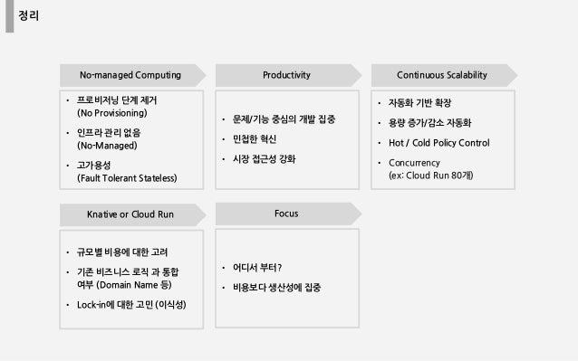정리 No-managed Computing Productivity Continuous Scalability • 프로비저닝 단계 제거 (No Provisioning) • 인프라 관리 없음 (No-Managed) • 고가용...
