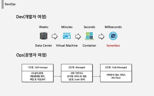 DevOps Ops(운영자 여정) Data Center Virtual Machine Container Serverless Weeks Minutes Seconds Milliseconds Dev(개발자 여정) 1단계 : S...