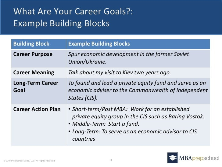 describe your career goals mba essay
