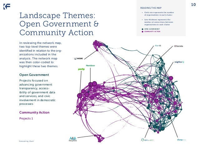 READING THE MAP  Landscape Themes: Open Government & Community Action In reviewing the network map, two top-level themes w...