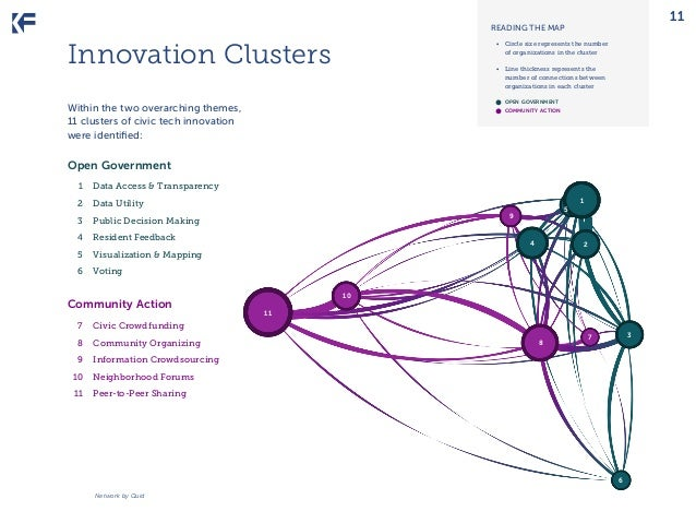 11  READING THE MAP  Innovation Clusters  • Circle size represents the number of organizations in the cluster • Line thi...