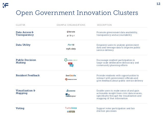 12  Open Government Innovation Clusters cluster  example organizations  description  Data Access & 	 Transparency	  Promot...