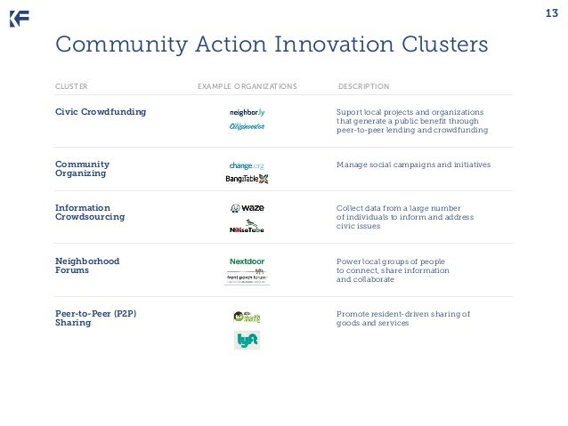 13  Community Action Innovation Clusters cluster  example organizations  description  Civic Crowdfunding	  Suport local pr...