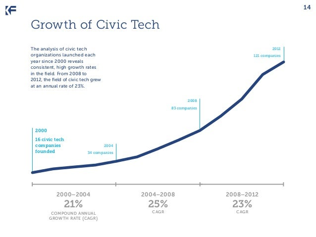 14  Growth of Civic Tech The analysis of civic tech organizations launched each year since 2000 reveals consistent, high g...