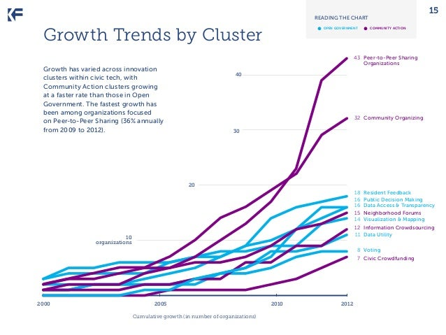 15  READING THE CHART  •	  Growth Trends by Cluster  open government  •	  community action  	 43 	 Peer-to-Peer Sharing 		...