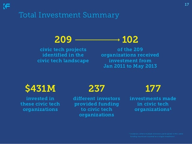 17  Total Investment Summary  209  102  civic tech projects identified in the civic tech landscape  of the 209 organizatio...