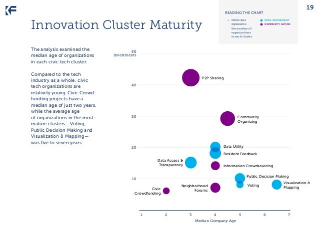 19  READING THE CHART  Innovation Cluster Maturity The analysis examined the median age of organizations in each civic tec...