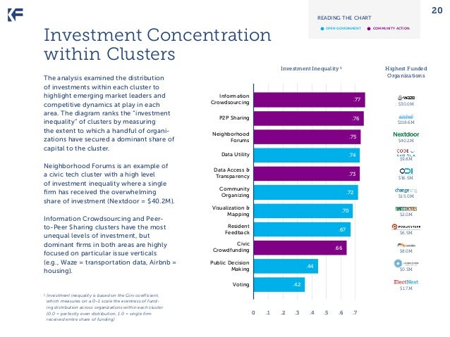 20  READING THE CHART  •	  Investment Concentration within Clusters  open government  Neighborhood Forums is an example of...