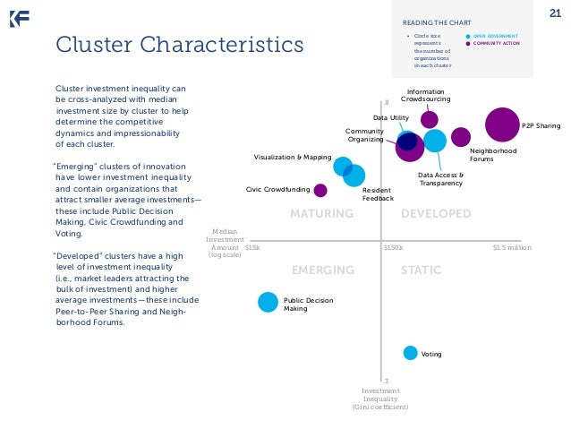 21  READING THE CHART  Cluster Characteristics Cluster investment inequality can be cross-analyzed with median investment ...