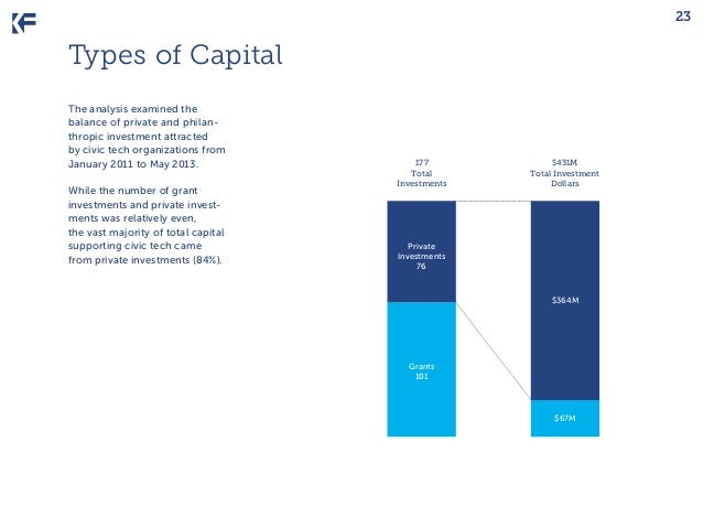23  Types of Capital The analysis examined the balance of private and philanthropic investment attracted by civic tech org...