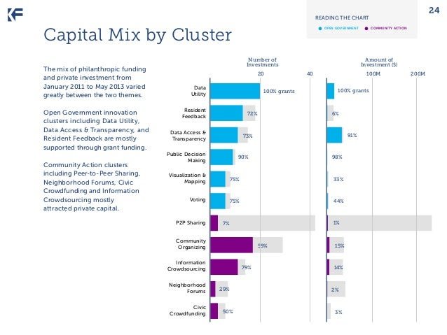 24  READING THE CHART  •	  Capital Mix by Cluster The mix of philanthropic funding and private investment from January 201...
