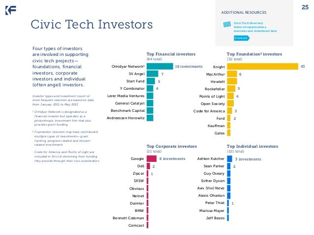 ADDITIONAL RESOURCES  Civic Tech Investors  25  Civic Tech Directory Index of organizations, investors and investment data...