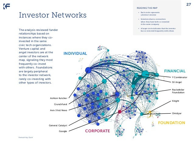 27  READING THE MAP  Investor Networks  • Each circle represents a distinct investor  The analysis reviewed funder relati...