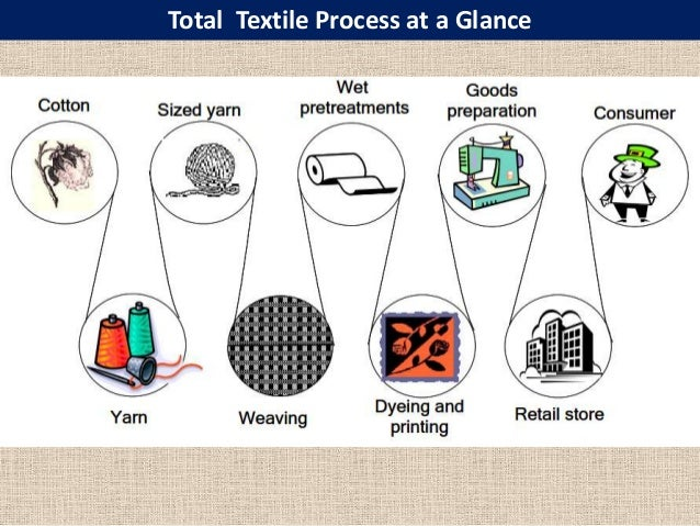 Fabric Knitting Process : Knitted fabric faults and their remedies