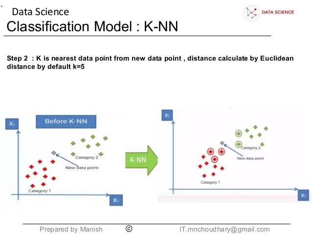 KNN - Classification Model (Step by Step)