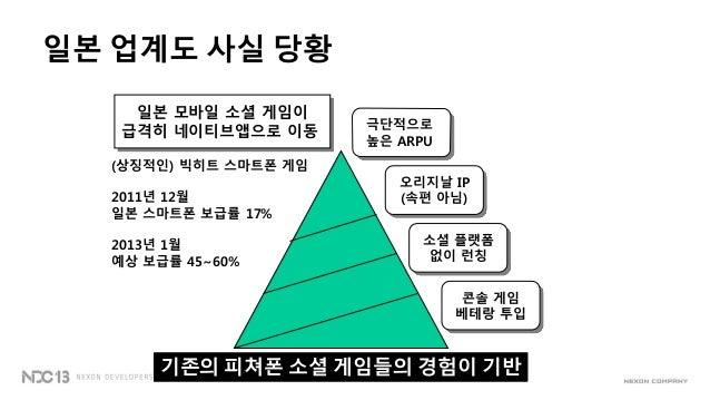 일본 업계도 사실 당황극단적으로높은 ARPU오리지날 IP(속편 아님)소셜 플랫폼없이 런칭콘솔 게임베테랑 투입일본 모바일 소셜 게임이급격히 네이티브앱으로 이동기존의 피쳐폰 소셜 게임들의 경험이 기반(상징적인) 빅히트 스마...