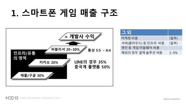 1. 스마트폰 게임 매출 구조= 개발사 수익퍼블리셔 20~30%애플/구글 30%카카오 20% LINE의 경우 35%중국계 플랫폼 50%통상 5:5 ~ 6:4그 외마케팅 비용 (일부)서버(클라우드) 등 인프라 비용 (일부...
