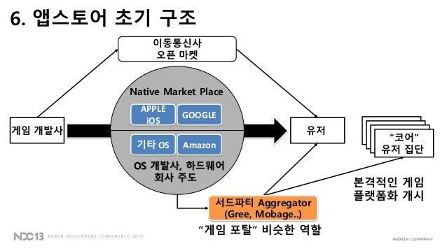 """유저유저유저""""코어""""유저 집단OS 개발사, 하드웨어회사 주도이동통신사오픈 마켓게임 개발사 유저Native Market PlaceAPPLEiOSGOOGLEAmazon기타 OS서드파티 Aggregator(Gree, Mobag..."""