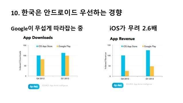 10. 한국은 안드로이드 우선하는 경향Google이 무섭게 따라잡는 중 iOS가 무려 2.6배