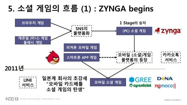 5. 소셜 게임의 흐름 (1) : ZYNGA begins브라우저 게임캐쥬얼 (미니) 게임플래시 게임SNS의플랫폼화(PC) 소셜 게임1 Stage의 승자스마트폰 APP 게임모바일 (소셜)게임플랫폼의 등장모바일 소셜 게임2...