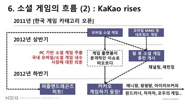 모바일 소셜 게임2011년 [한국 게임 카테고리 오픈]2012년 상반기팜 류 소셜 게임롱런 개시모바일 MMO 등네트워크 게임게임 플랫폼이본격적인 이슈로떠오르다6. 소셜 게임의 흐름 (2) : KaKao risesPC 기...