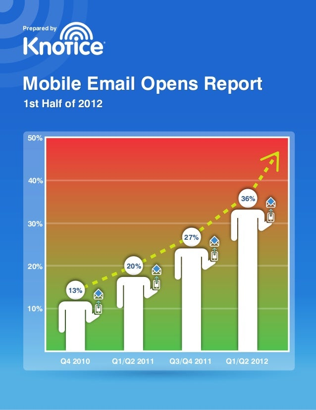 Prepared byMobile Email Opens Report1st Half of 2012 50% 40%                                                     36% 30%  ...