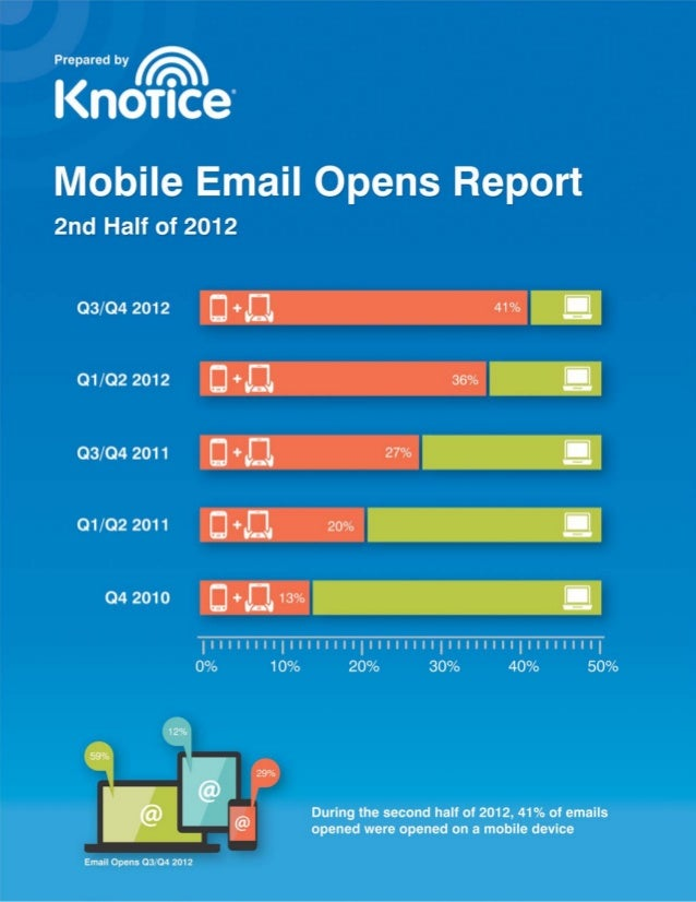 Mobile Email Opens Report | 2nd Half 2012 | © 2013 Knotice, Ltd. All Rights Reserved | www.knotice.com | 1-800-801-4194 Pa...